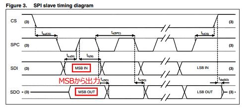 5_SPI Timing MSB.png