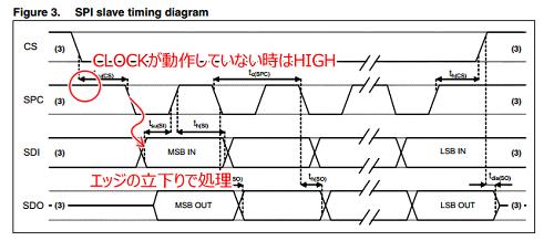 7_SPI Timing Mode.png
