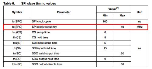 9_SPI clock timing LIS3DH.png