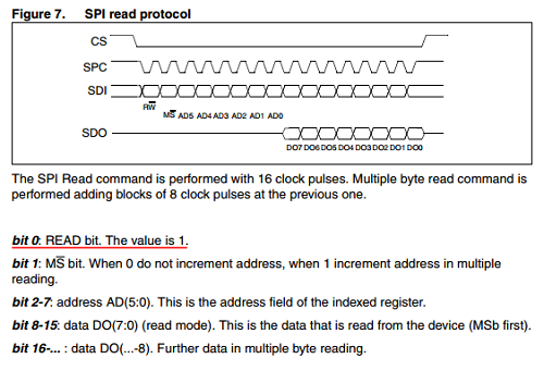 b_SPI read protocol.png