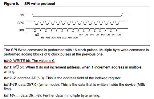 c_SPI write protocol.png